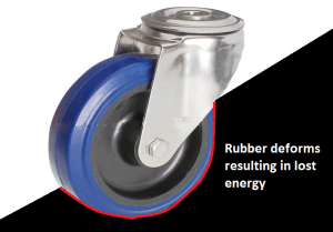 Castor Wheel Rolling Resistance
